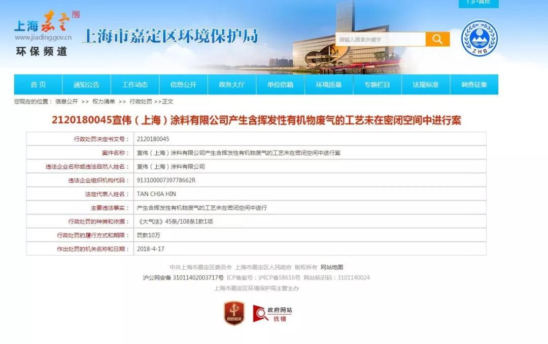 在上海环境违法!宣伟被罚10万,威士伯被罚7万元!
