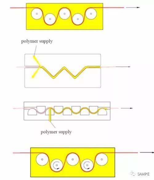 连续纤维增强热塑性复合材料工艺及应用
