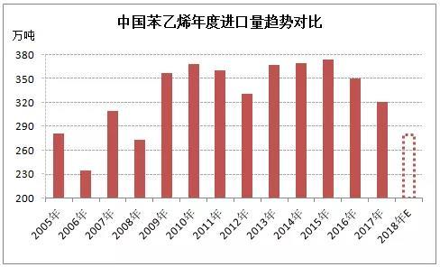 2018年苯乙烯进口缩量 全年预估280万吨左右
