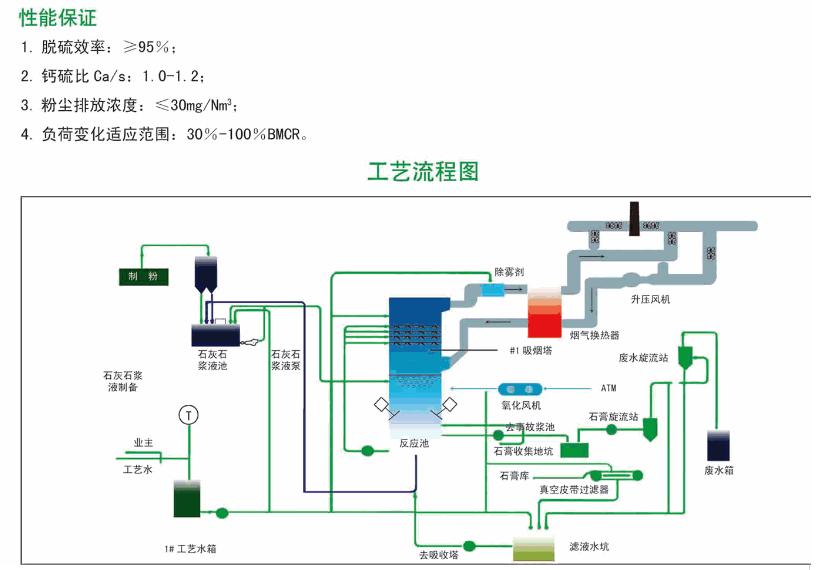 申江牌 石灰法脱硫技术 电话议价图片