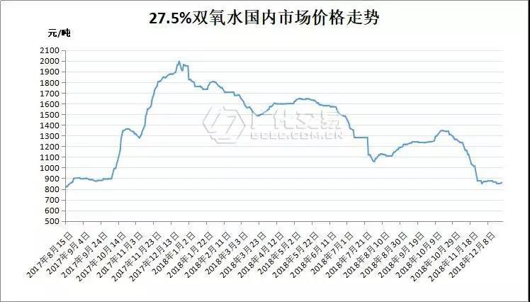 双氧水:市场弱势震荡,浓品积极提涨,后市仍恐消极!