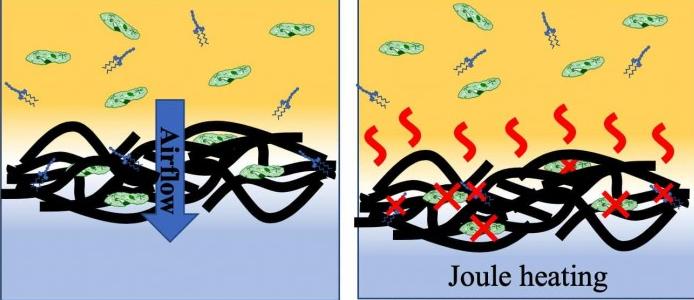 研究人员开发带电石墨烯过滤器 可捕获并杀死空气中的微生物